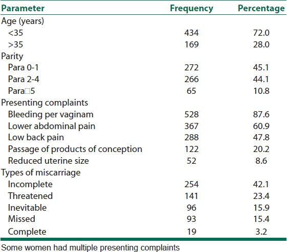 Spontaneous abortions (miscarriages): Analysis of cases at a