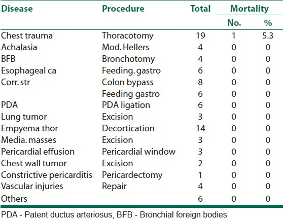 Table 2: Operative mortalities witnessed during the study period