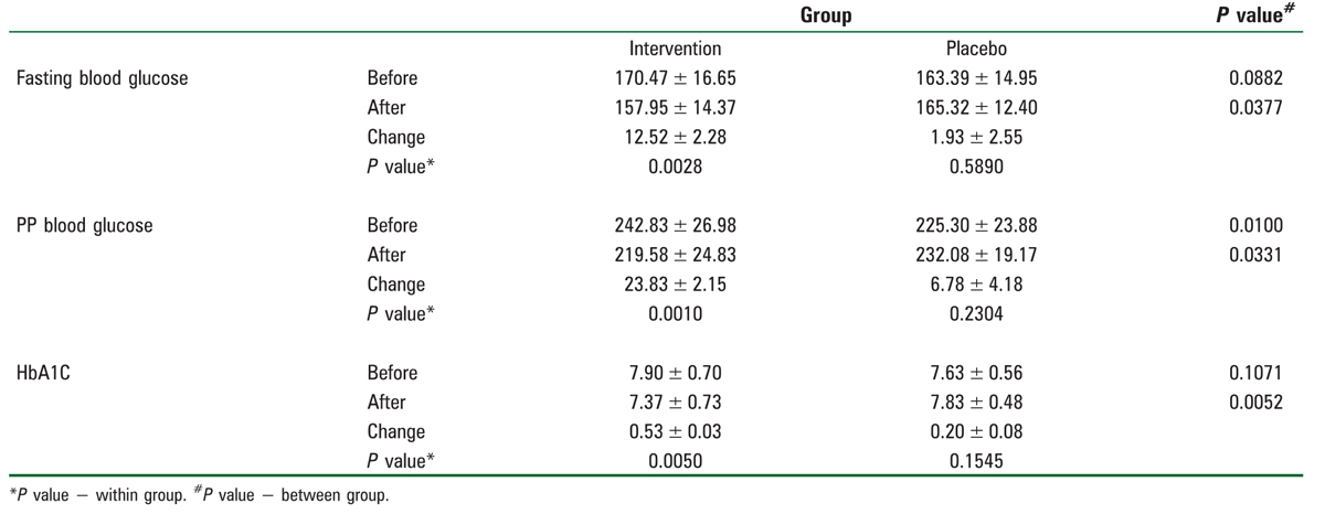 Table 2: Evaluation of fasting blood glucose, postprandial blood glucose, and HbA1C of patients in two groups