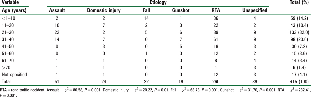 Table 2: Age distribution of the etiologic factors of head injury