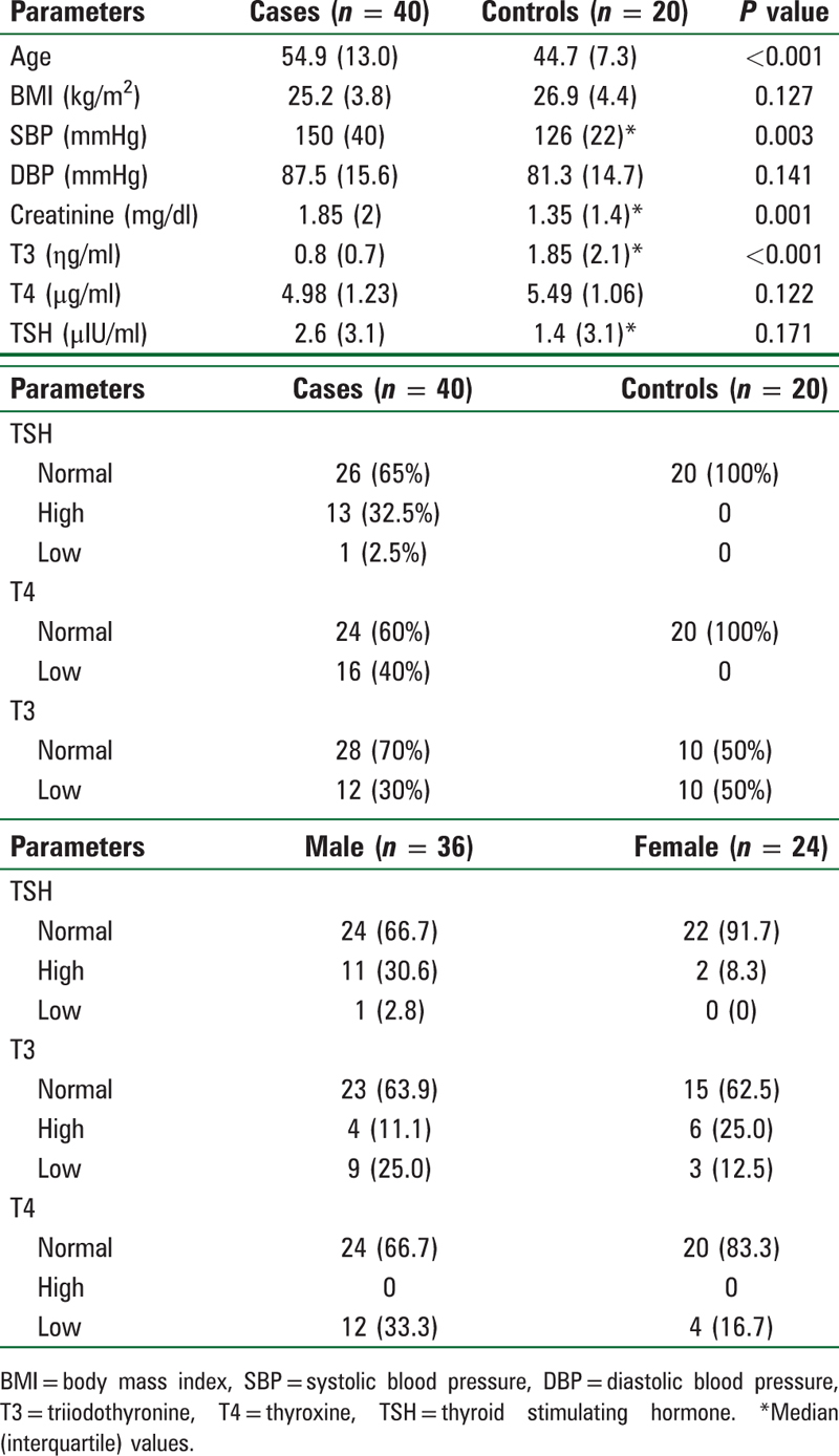 Thyroid Profile In Nondialysis Dependent Patients With Chronic