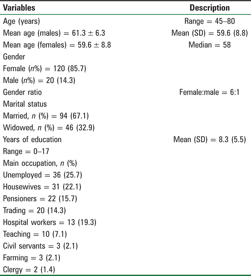 Table 1: Summary of the demographic characteristics of knee osteoarthritis patients (<i>N</i> = 140)