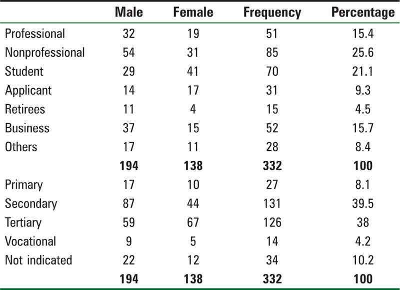 Table 1: Demographic variables of respondents