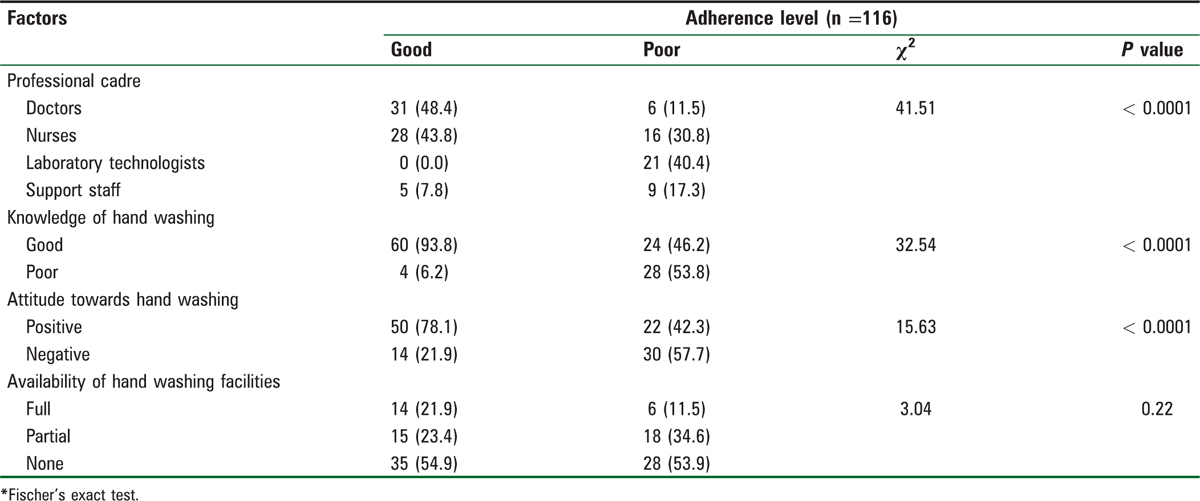 Table 6: Factors associated with respondents' adherence to proper hand washing practices