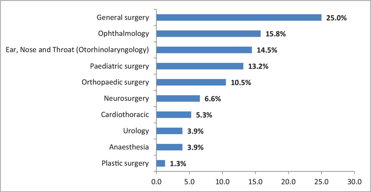 Figure 1: Choice of surgical subspecialty