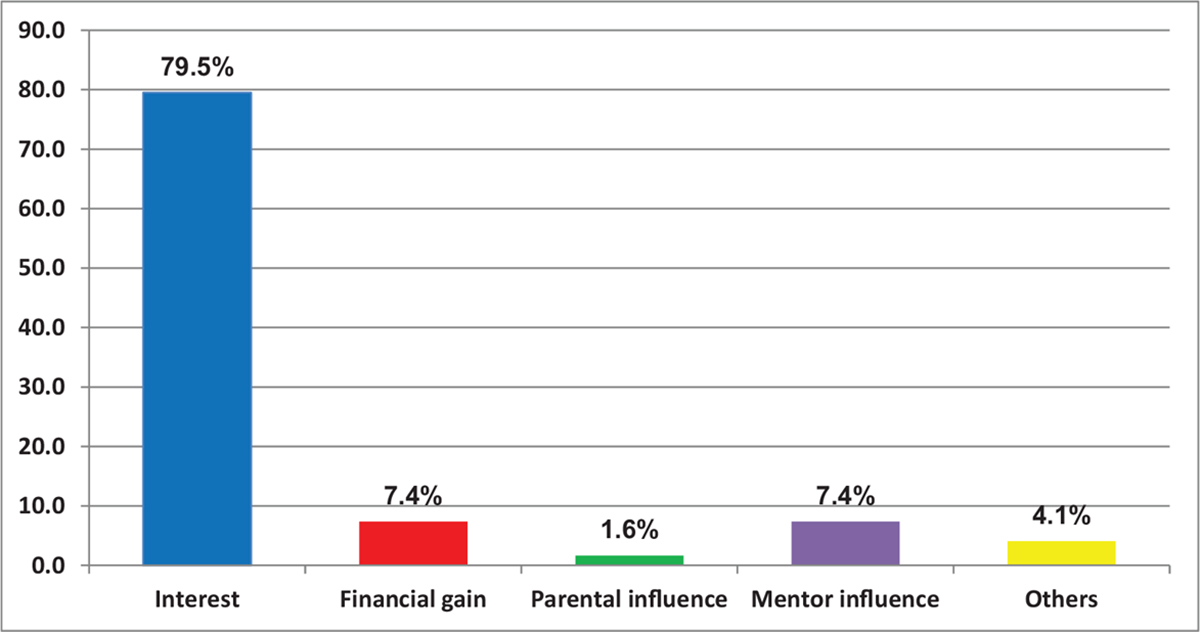 Figure 2: Factors influencing choice of specialty