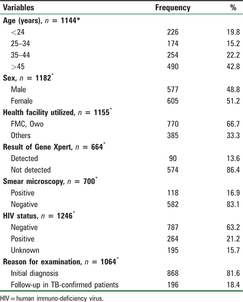 Table 1: Sociodemographic characteristics, laboratory test, and reasons for examination of tuberculosis patients seen at Federal Medical Centre, Owo, Ondo State, Nigeria from 2015–2016