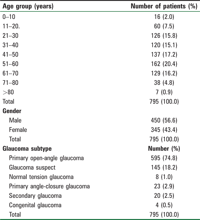 Table 1: Sociodemography of 795 patients and glaucoma subtypes