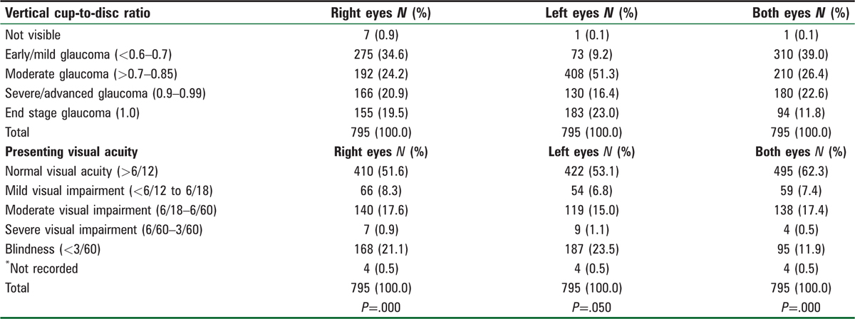 Table 2: Glaucoma severity according to vertical cup-to-disc ratio and the presenting visual acuity of the 795 glaucoma patients