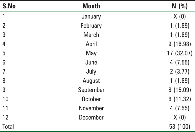 Table 3: Month-wise distribution of patients.